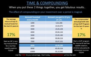 Time-and-compounding